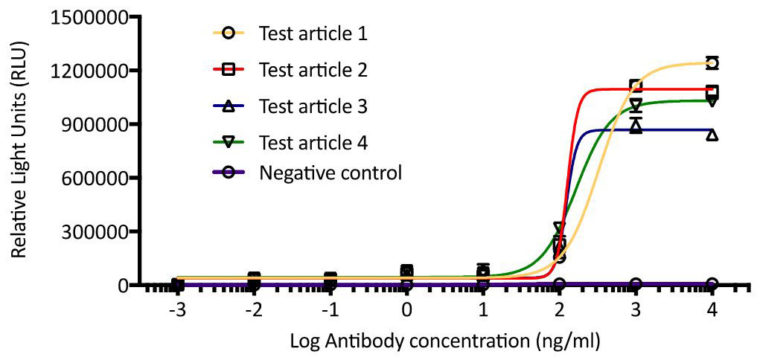 Figure 2: Assay using FcgRIIa expressing reporter cell line