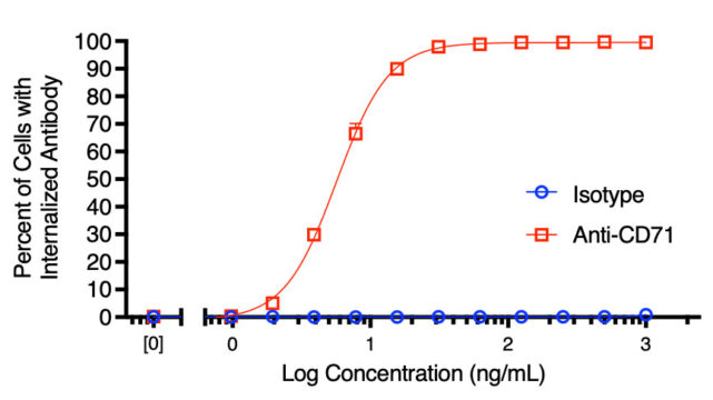 Percent of cells internalizing Antibody X.